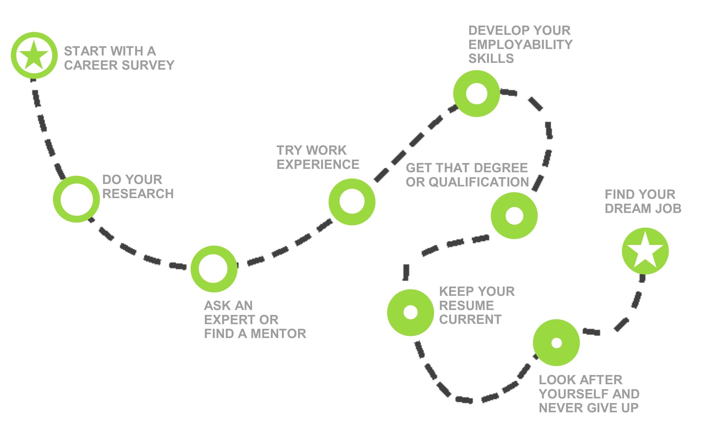 Map to your dream job_green